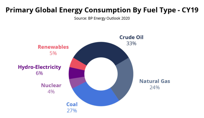 Oil Gas Primary Global Energy Chart